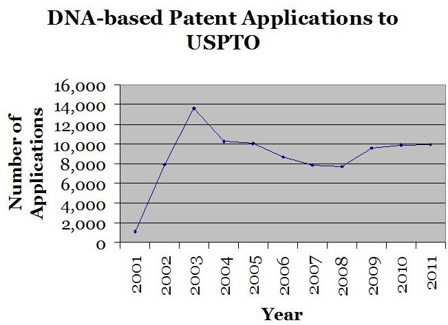 DNA-based Patent Applications to USPTO